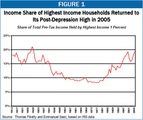 Income Share of Highest Income Households Returned to Its Post-Depression High in 2005